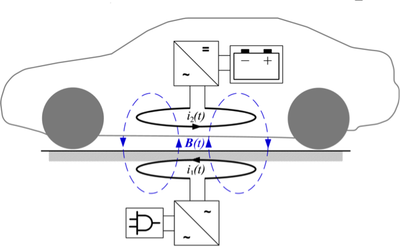 optimization of inductive charging systems for electric With inductive charging