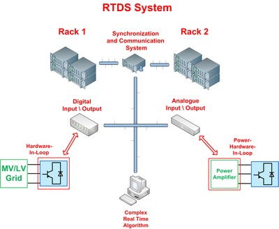 RTDS configuration MV Lab